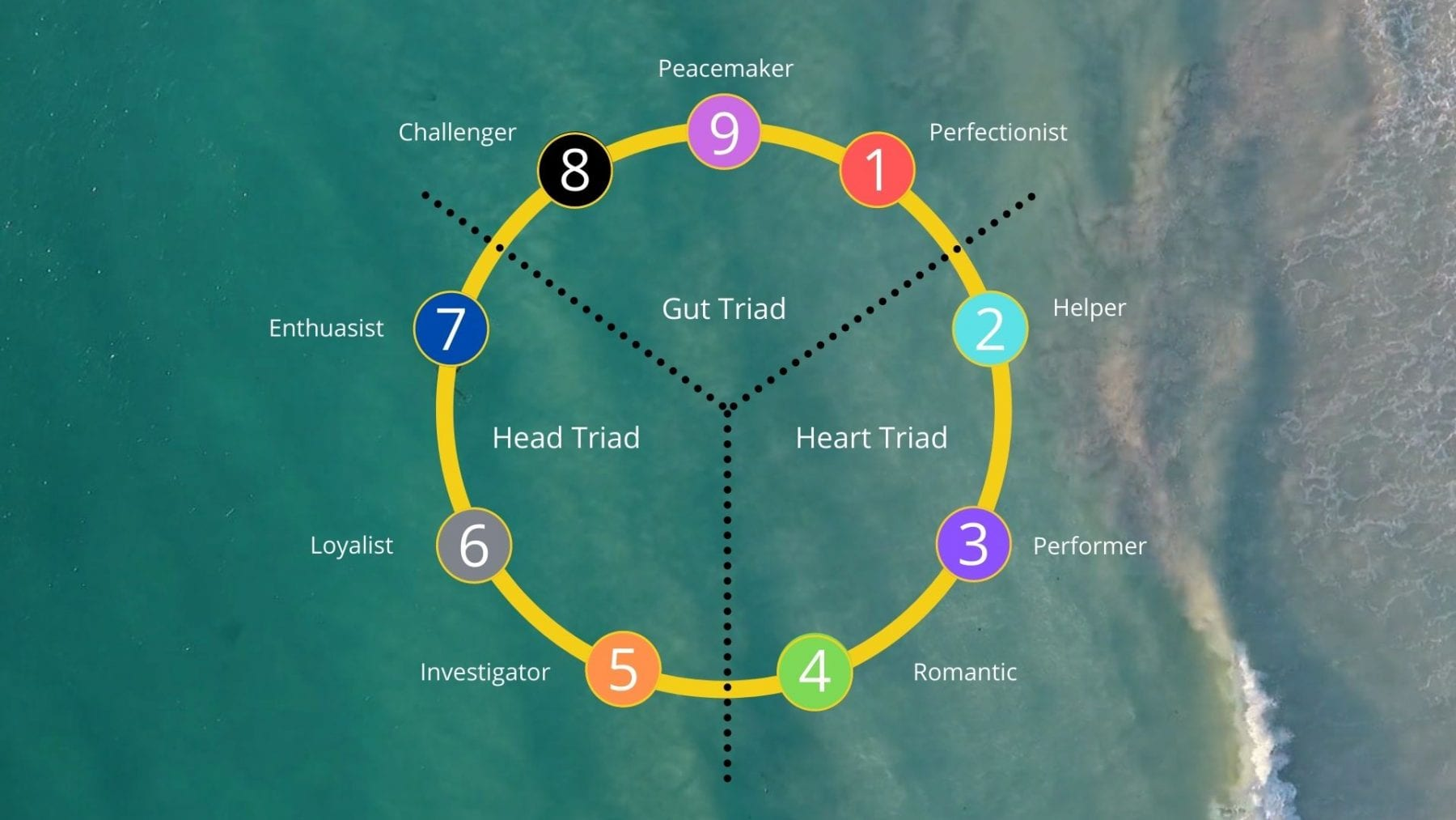 Enneagram for Beginners